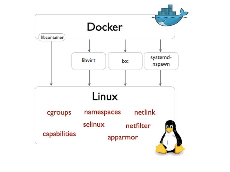 非常详细的 Docker 学习笔记