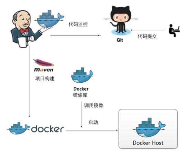 图1   利用 Docker 进行持续集成基本拓扑结构