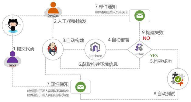 图2   整体持续集成平台架构演进