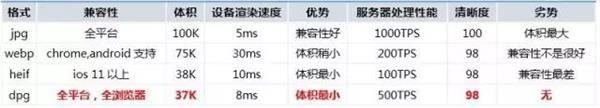 京东自研 DPG 图片压缩技术:购物可节省近一半流量