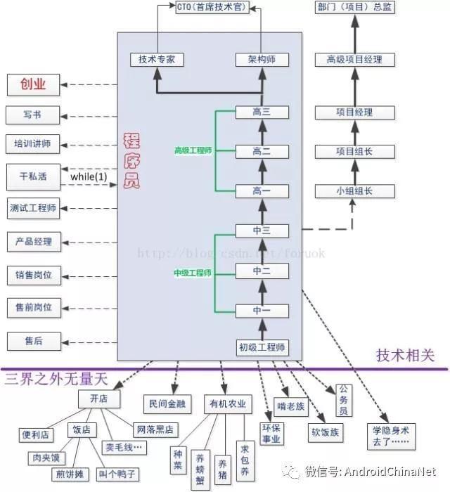 有史以来最牛的一张程序员职业路线图!