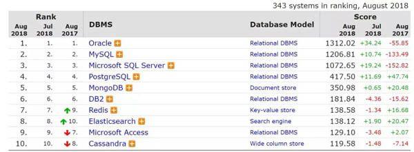 PostgreSQL走势凶猛,Oracle飙涨得益于新版本发布计划?| 8月数据库排行榜